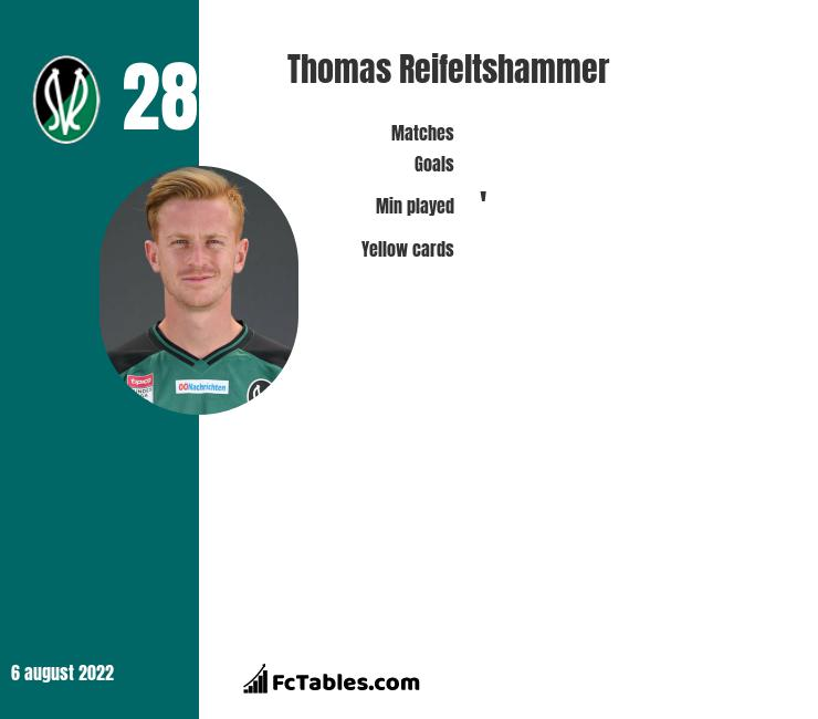 Thomas Reifeltshammer infographic statistics for Ried