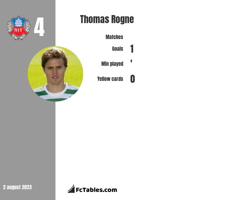 Thomas Rogne infographic