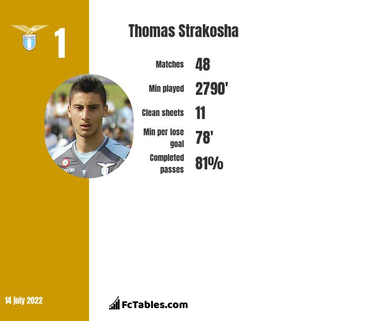 Thomas Strakosha infographic