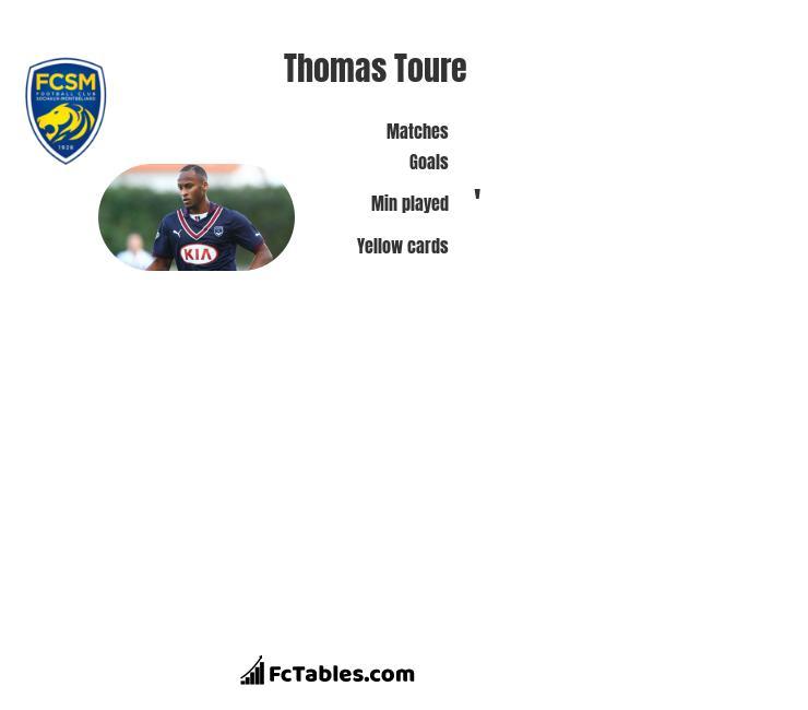Thomas Toure infographic