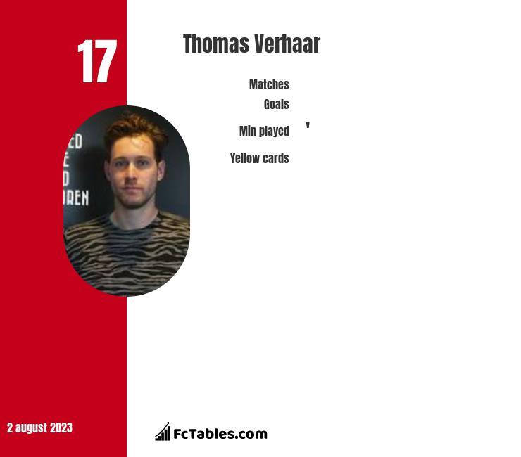Thomas Verhaar infographic