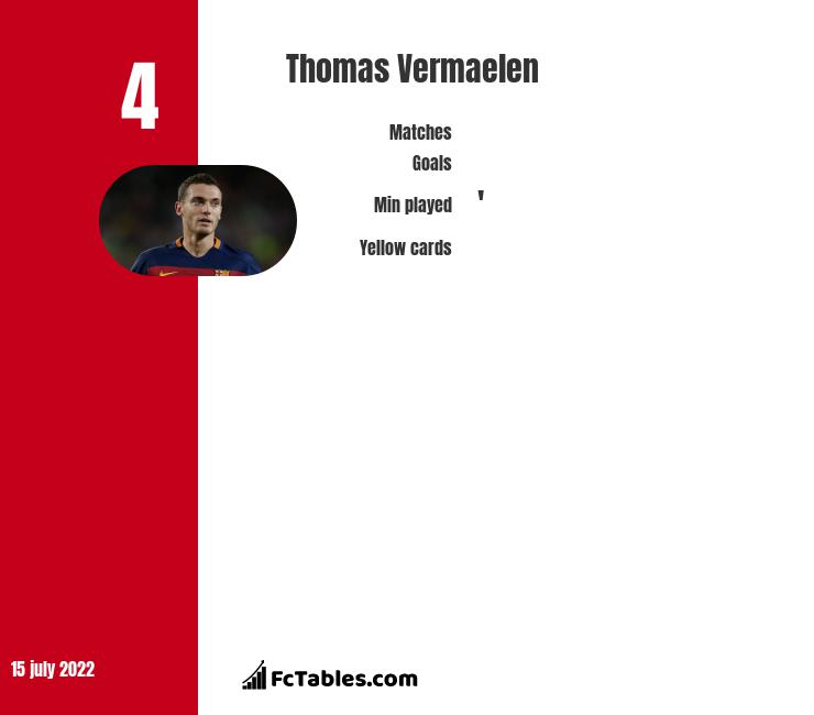 Thomas Vermaelen infographic statistics for Barcelona