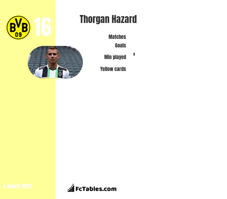 Thorgan Hazard infographic
