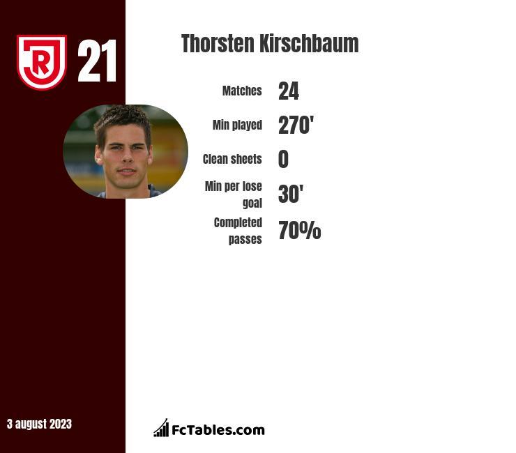 Thorsten Kirschbaum infographic