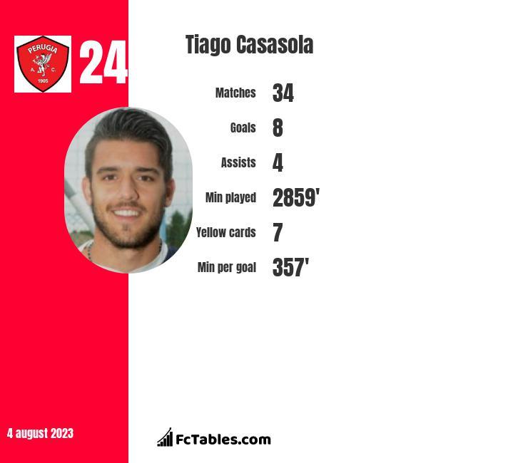 Tiago Casasola infographic