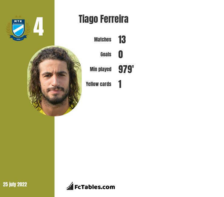 Tiago Ferreira infographic statistics for CS Universitatea Craiova