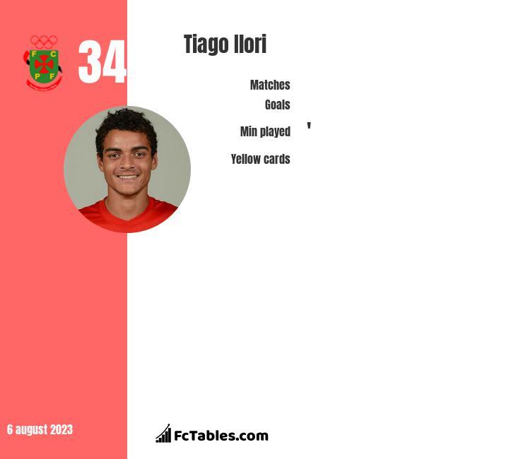 Tiago Ilori infographic