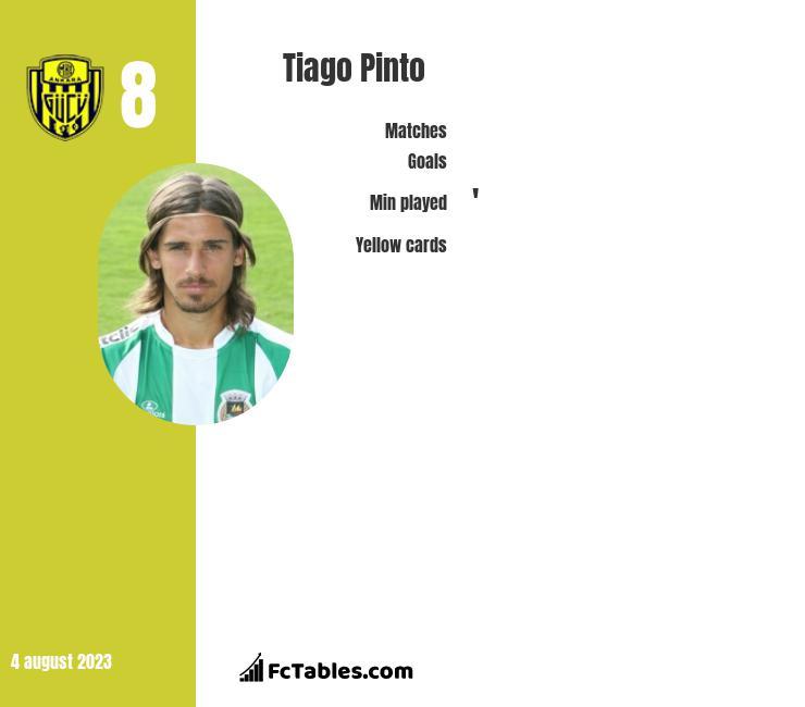 Tiago Pinto infographic