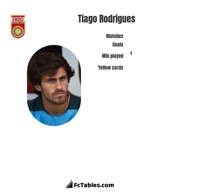 Tiago Rodrigues infographic