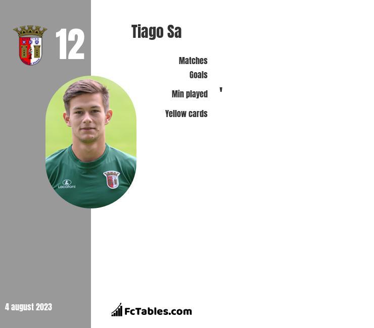 Tiago Sa infographic