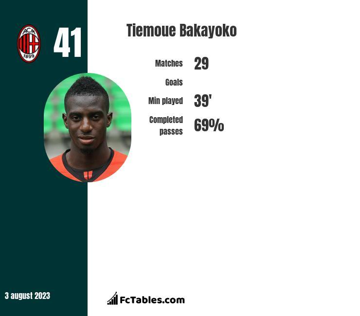 Tiemoue Bakayoko infographic
