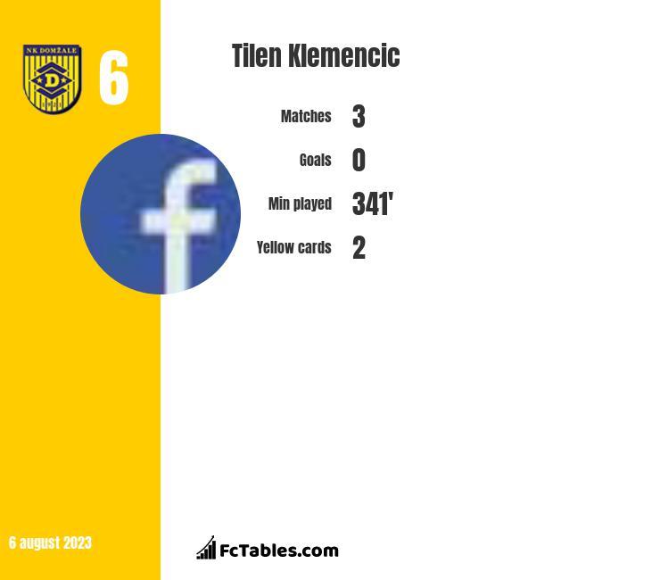 Tilen Klemencic infographic