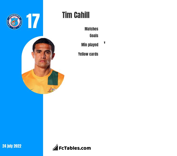 Tim Cahill infographic