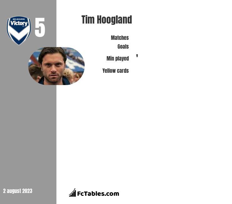 Tim Hoogland infographic