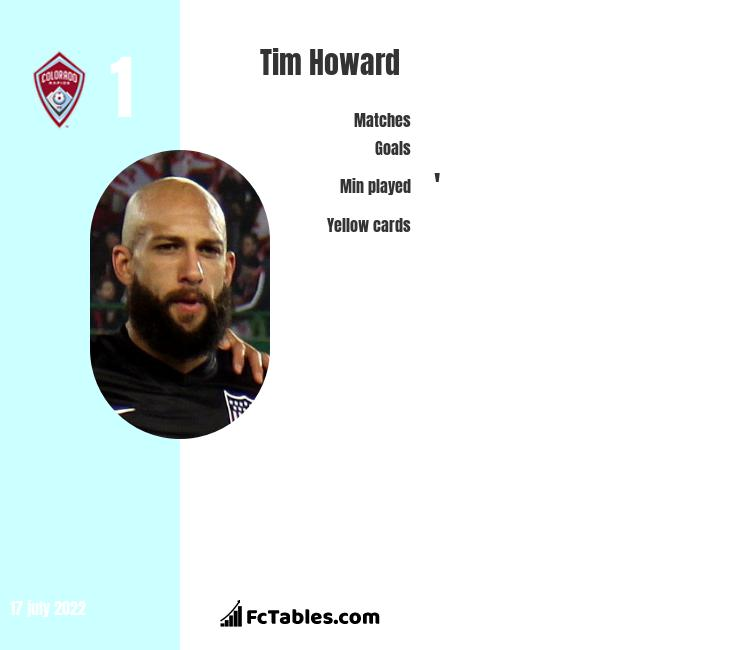 Tim Howard infographic
