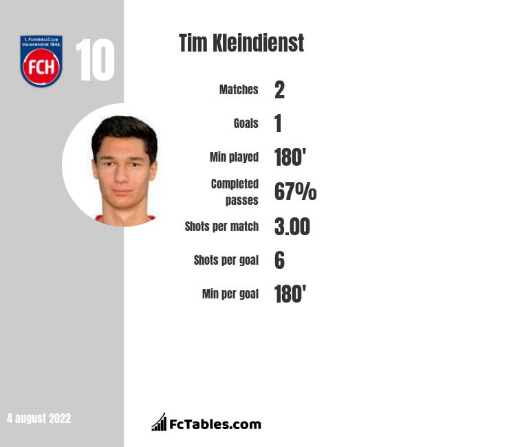 Tim Kleindienst infographic
