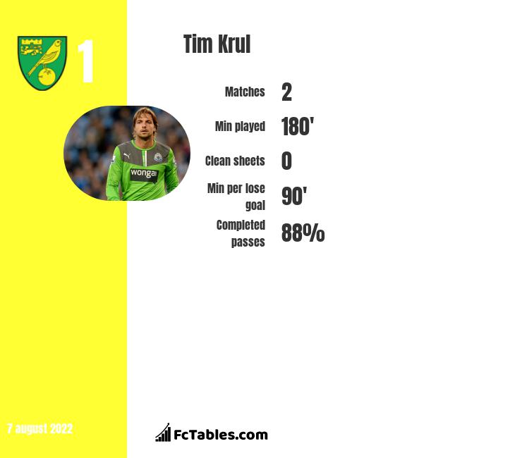 Tim Krul infographic statistics for Norwich City