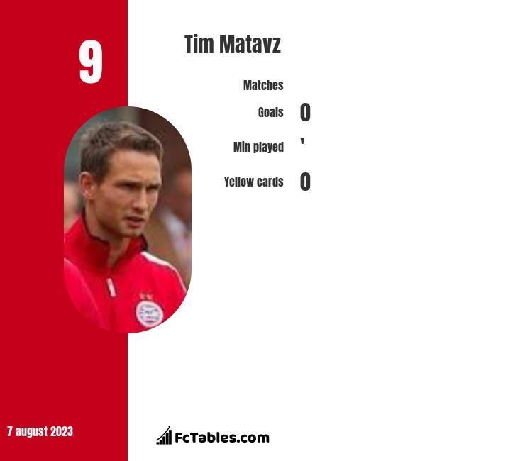 Tim Matavz infographic