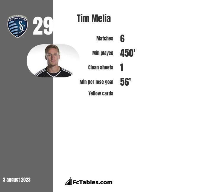 Tim Melia infographic