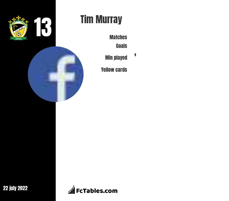 Tim Murray infographic