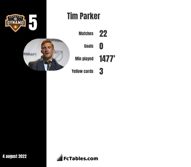 Tim Parker infographic statistics for New York Red Bulls