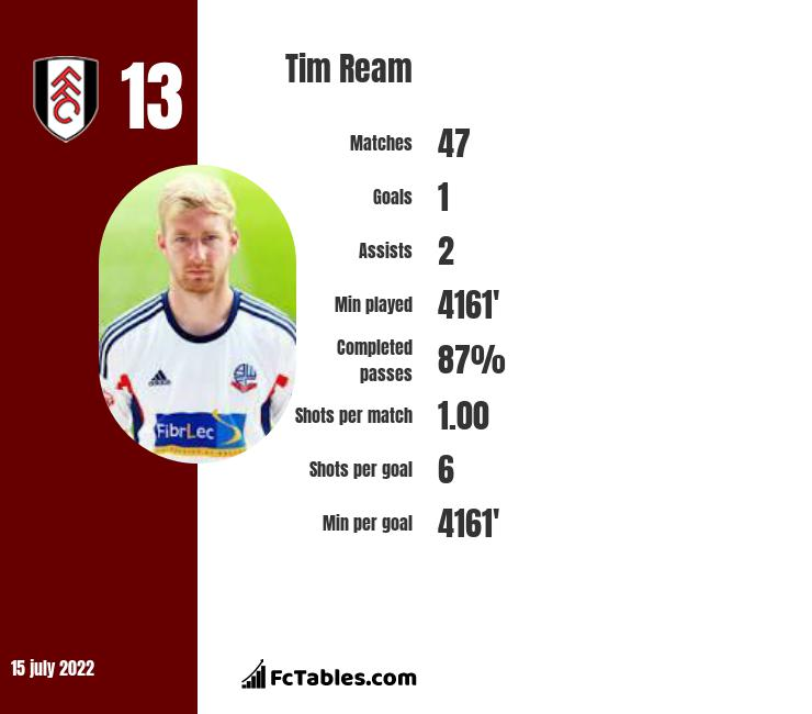 Tim Ream infographic statistics for Fulham