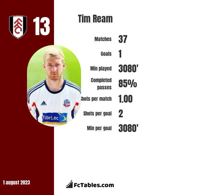 Tim Ream infographic