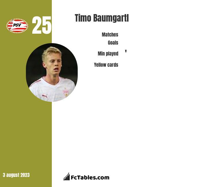 Timo Baumgartl infographic