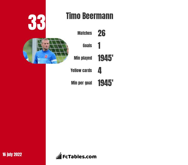 Timo Beermann infographic