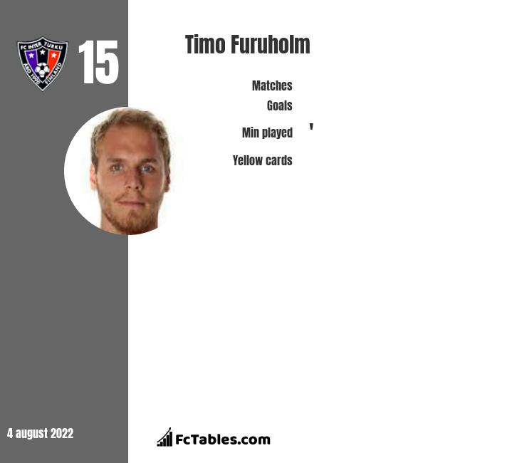 Timo Furuholm infographic statistics for FC Inter