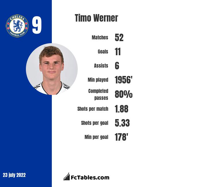 Timo Werner infographic