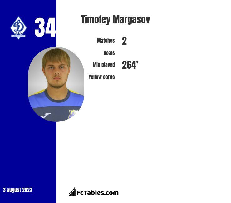 Timofey Margasov infographic