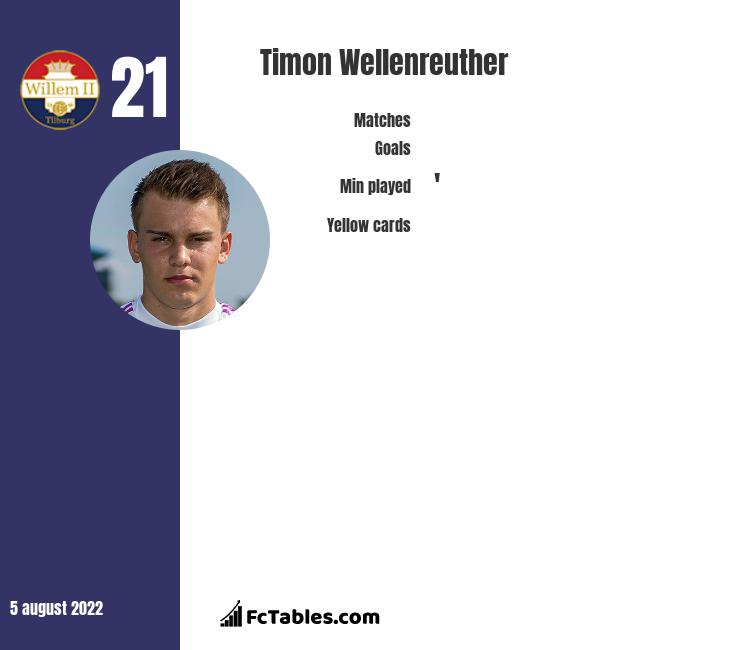Timon Wellenreuther infographic statistics for Willem II