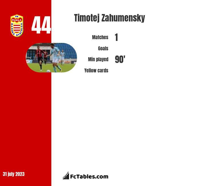 Timotej Zahumensky infographic