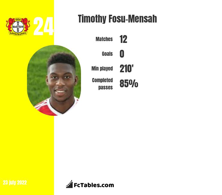 Timothy Fosu-Mensah infographic statistics for Crystal Palace