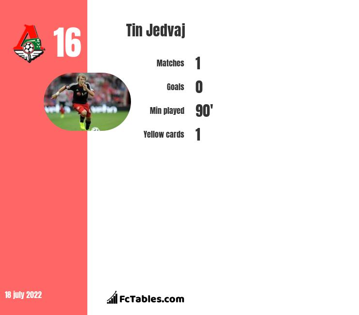 Tin Jedvaj infographic statistics for Bayer Leverkusen