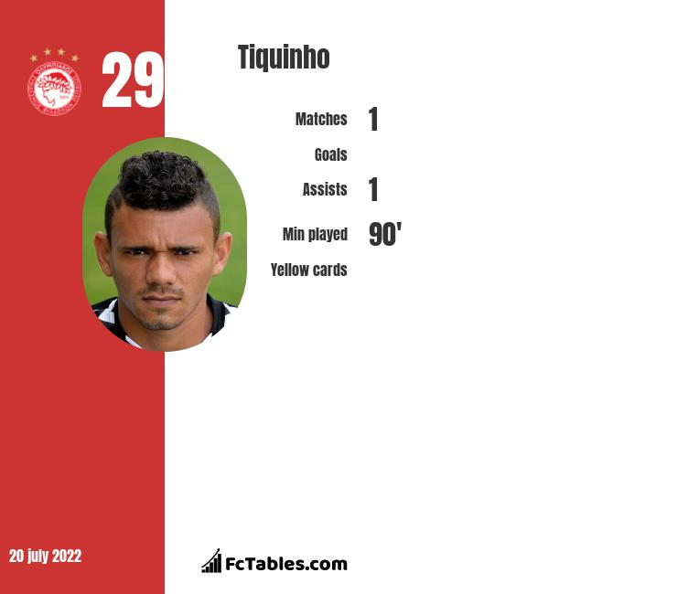 Tiquinho infographic