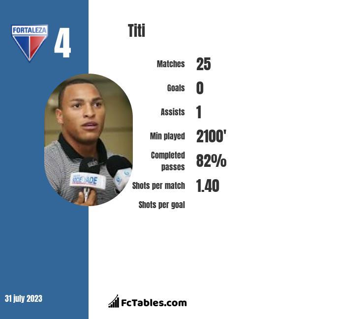 Titi infographic