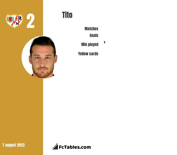 Tito infographic