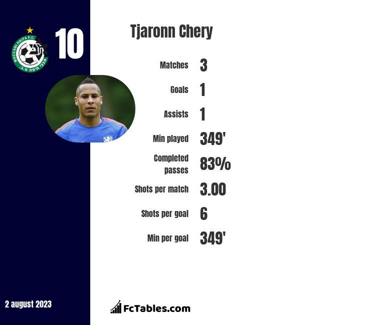 Tjaronn Chery infographic