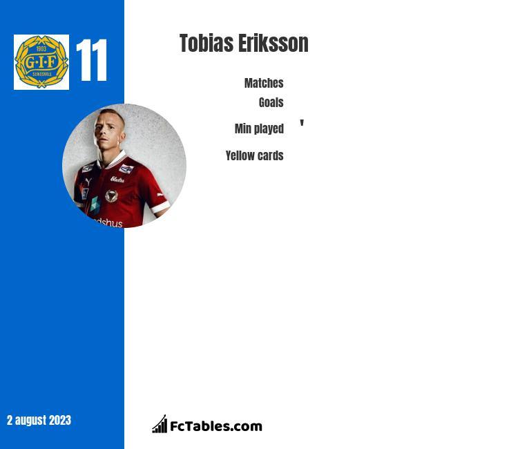 Tobias Eriksson infographic