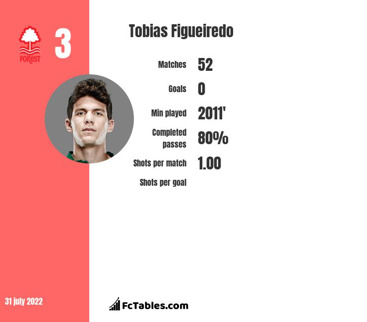 Tobias Figueiredo infographic statistics for Nottingham Forest