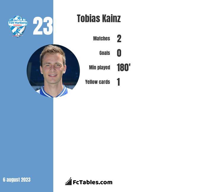 Tobias Kainz infographic