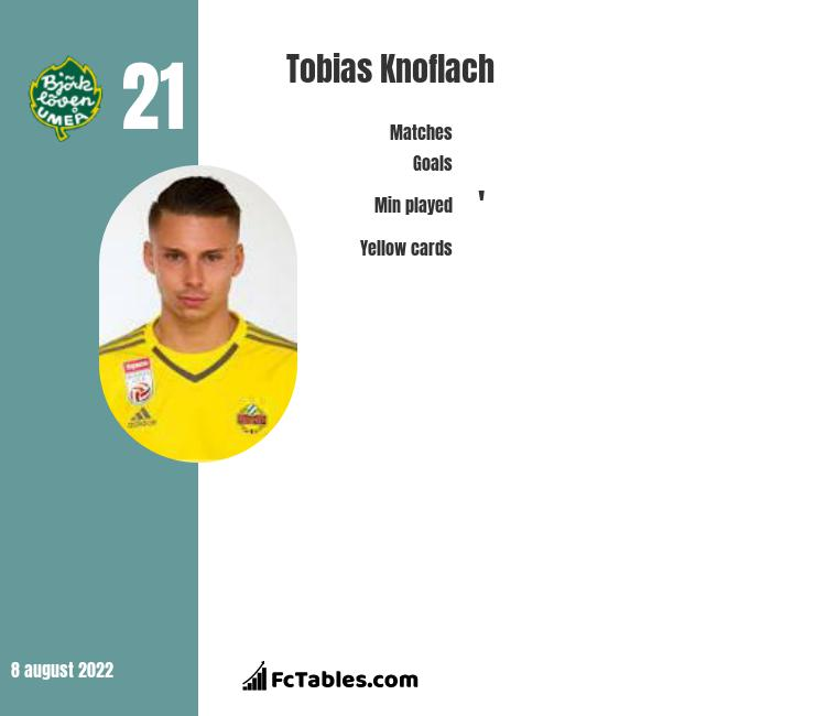 Tobias Knoflach infographic statistics for Rapid Wien