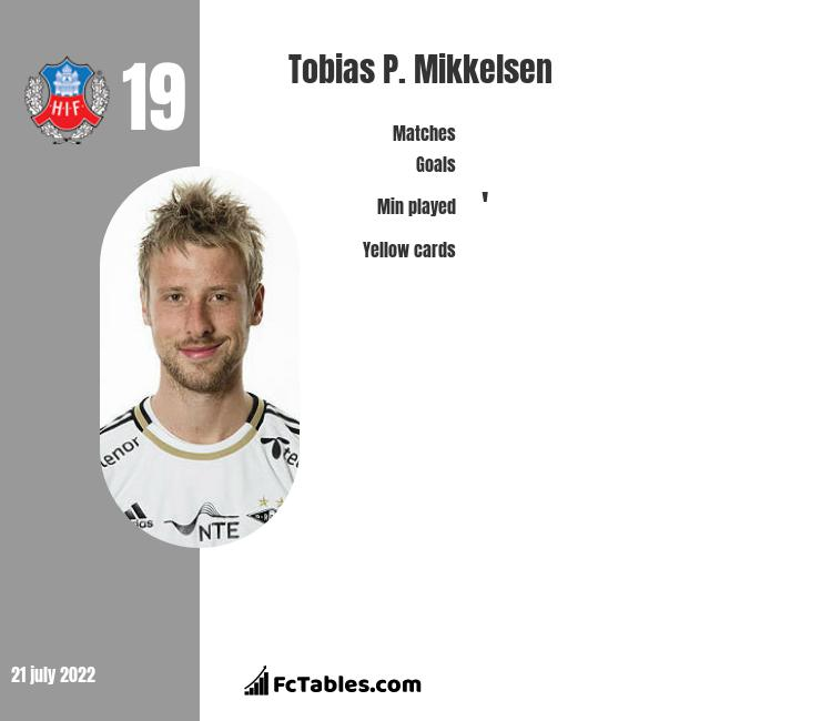Tobias P. Mikkelsen infographic