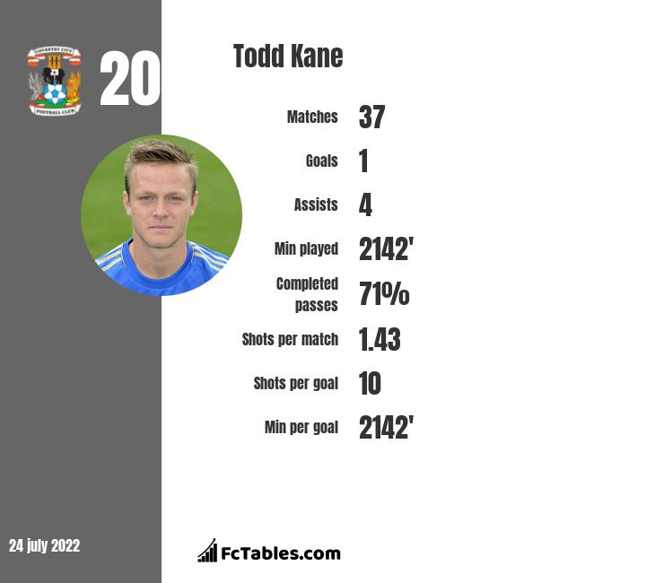 Todd Kane infographic statistics for Queens Park Rangers