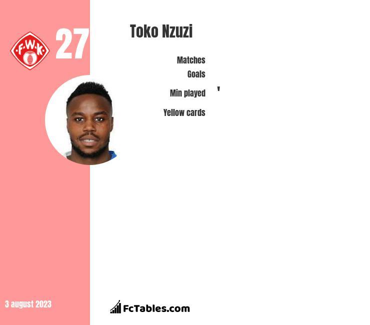 Toko Nzuzi infographic