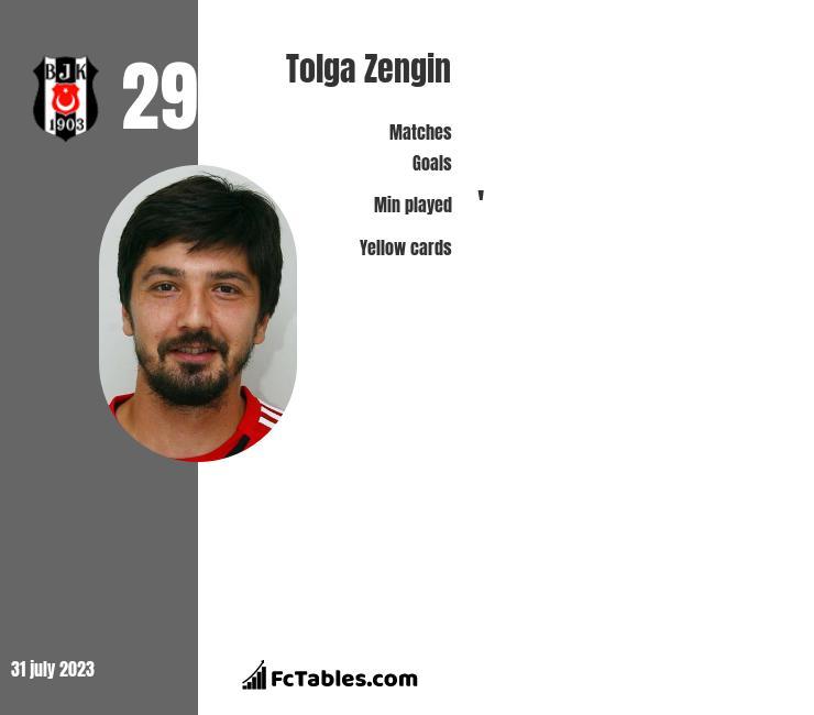 Tolga Zengin infographic