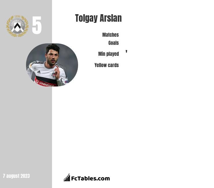 Tolgay Arslan infographic