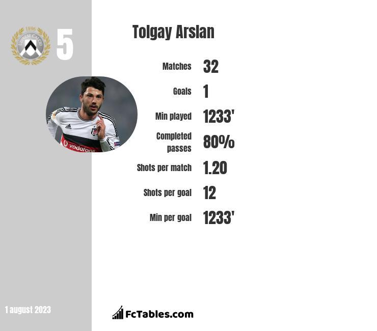 Tolgay Arslan stats